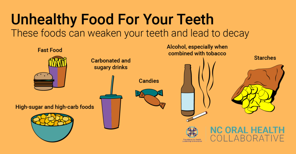 A graphic of unhealthy food for your teeth: fast food, cereal, sodas and sugary drinks, candies, beer (especially when mixed with tobacco) and starches