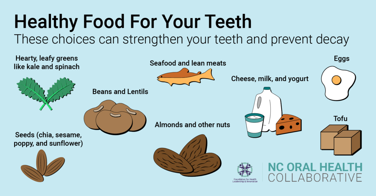 A graphic of healthy food for your teeth: leafy greens, fish and lean meats, beans, nuts, seeds, milk and dairy, eggs, and tofu