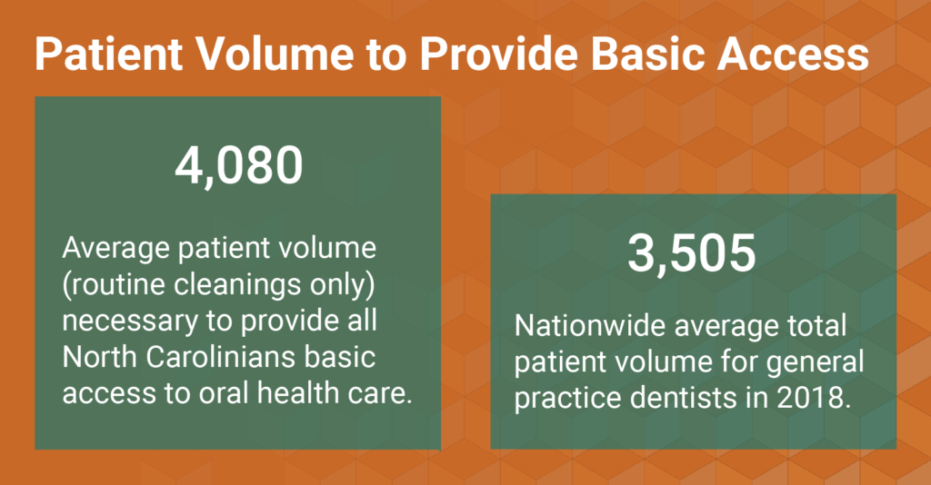 Graphic comparing the 4080 annual patients dentists in NC would need to see to meet demand versus the 3,505 nationwide average annual patient load