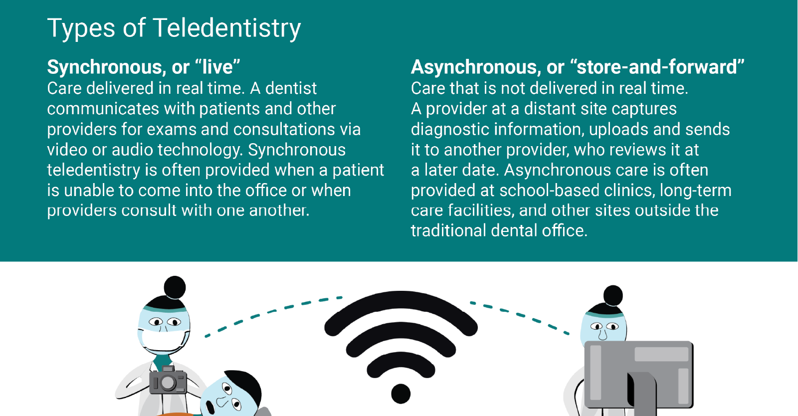 Teledentistry: Technology-Driven Remote Care Delivery