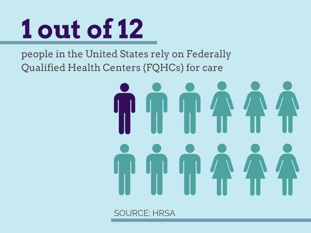 "Graphic: ""1 out of 12 people in th eUnited States rely on Federally Qualified Health Centers (FQHCs) for care"""