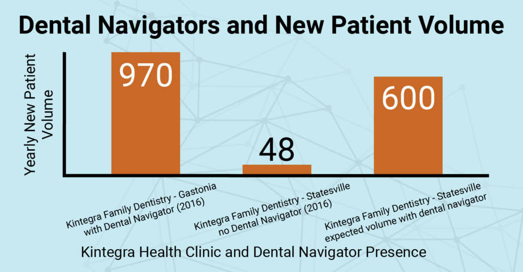 Graph displaying Kintegra Health's new patient volume with and without dental navigators. In Gastonia with a navigator (2016), 970 new patients; in Statesville with no navigator (2016), 48 new patients; projected new patient volume in Statesville with navigator, 600