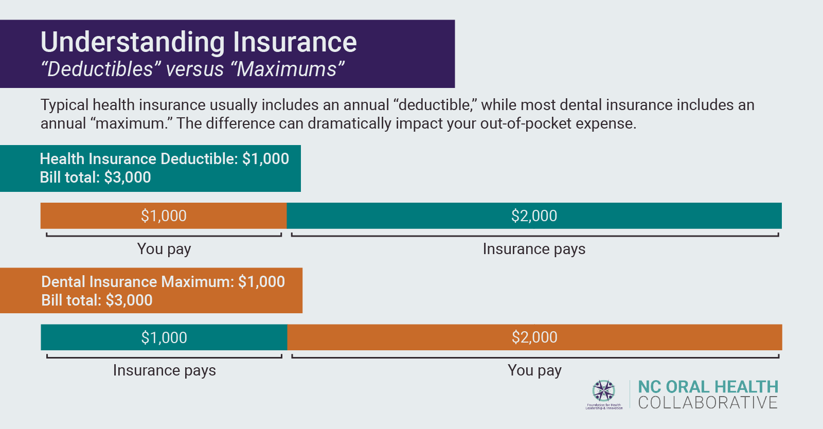 How in the World Does Dental Insurance Work?